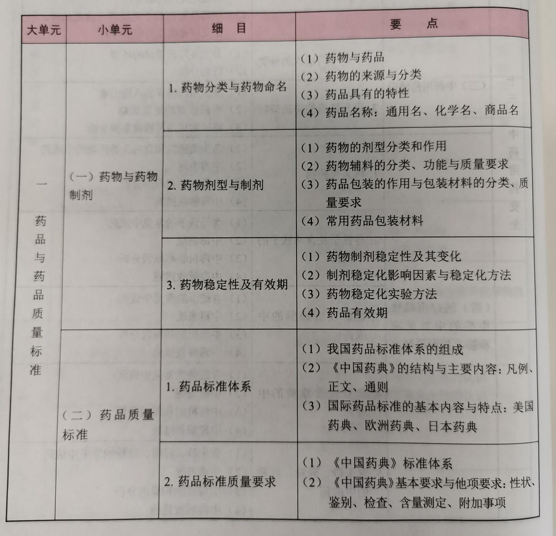 2021年执业药师《药学专业知识一》考试大纲1