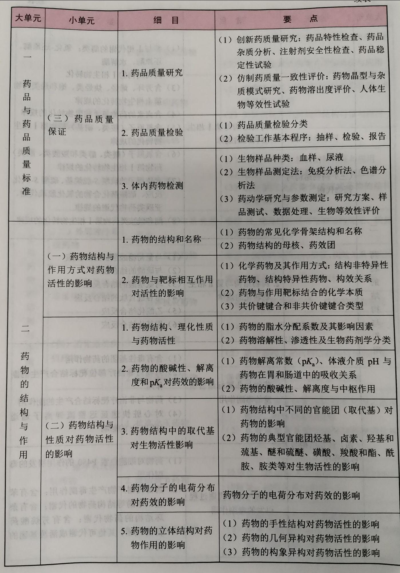 2021年执业药师《药学专业知识一》考试大纲2