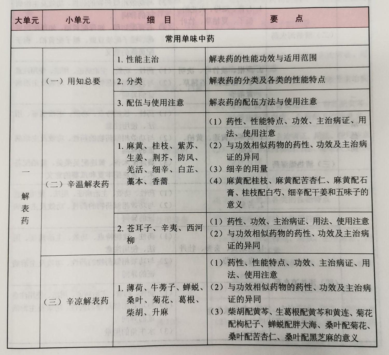 2021年执业药师《中药学专业知识二》考试大纲