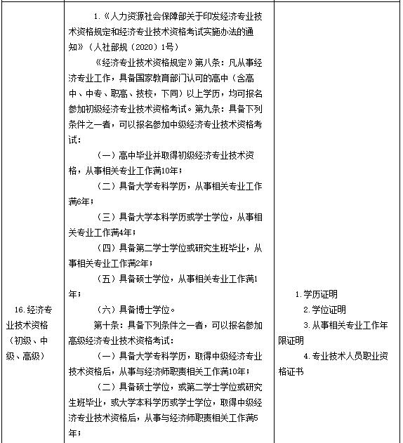 2021年安徽中級經濟師報名證明材料