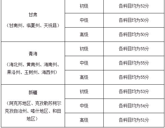 2020年四川省阿坝州等地区中级审计师考试合格标准的通告(57分)