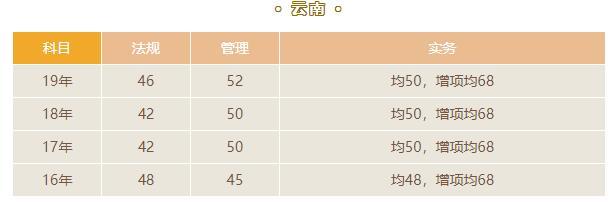 2020云南二级建造师成绩查询
