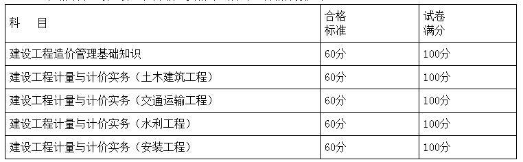 2020年湖南省二级造价工程师职业资格考试各专业合格分数
