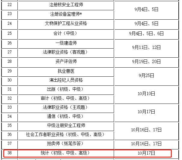 2021年江苏统计师考试工作计划1