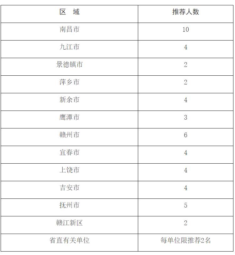 江西省企业高级经营管理人才直接评定高级经济师职称通知(3月10日止)