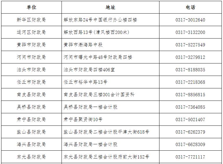 2021年河北沧州市中级会计职称考试报名点地址及电话