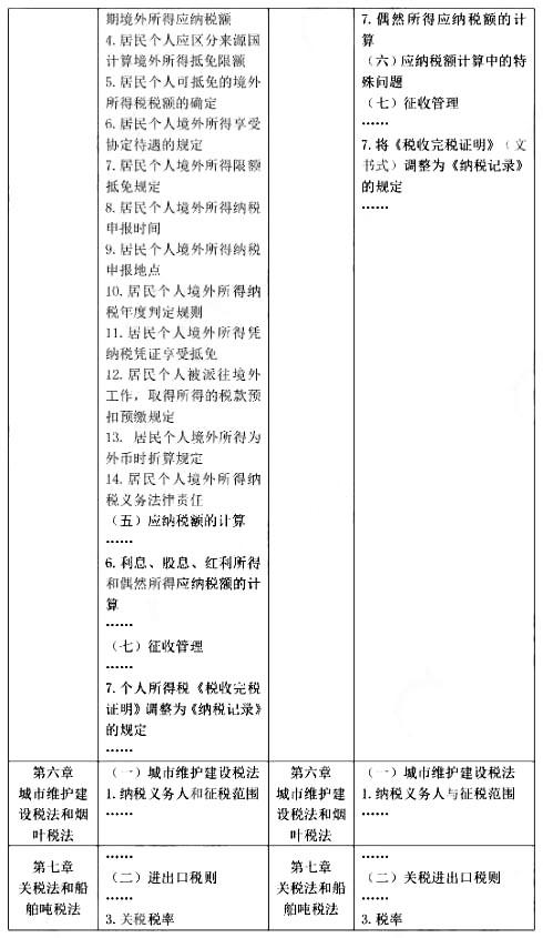 注册会计师税法考试大纲变化