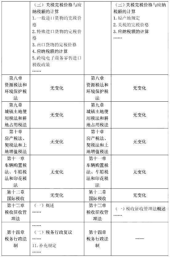 2021年注册会计师考试大纲经济法变化