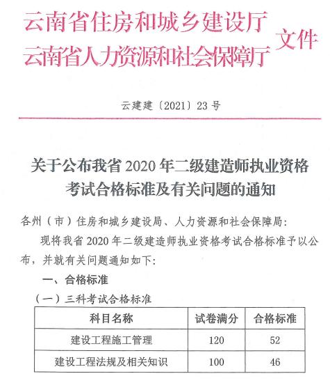 2020云南二建合格标准