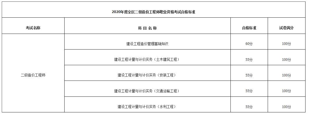 2020年赤峰二级造价师成绩及合格标准