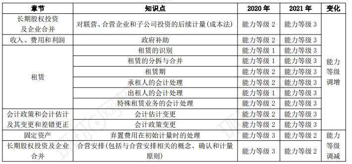 2021年注册会计师会计考试大纲变化