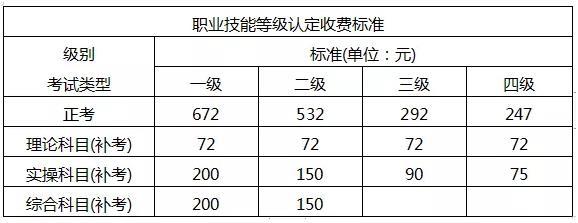广西二级人力资源管理师考试收费标准