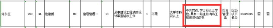 天津住建委公务员招考要求:具备一级消防工程师证