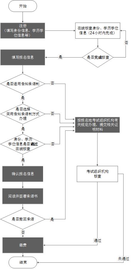 中國人事考試網2021年初級經濟師報名辦事指南