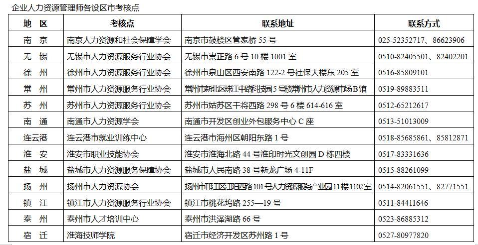 江苏四级人力资源管理师考核点联系方式