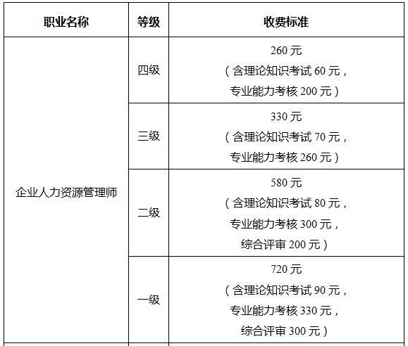 江苏四级人力资源管理师收费标准
