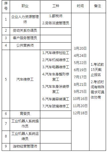 重庆二级人力资源管理师考试报名