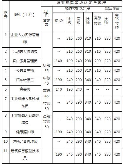 重庆四级人力资源管理师考试费用