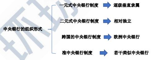2021年中級經濟師《金融》知識點及練習題:中央銀行的組織形式