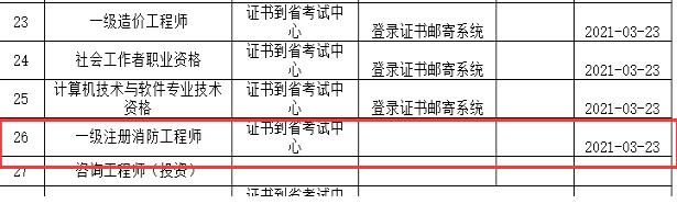 2020年河北一級消防工程師證書已到省考試中心
