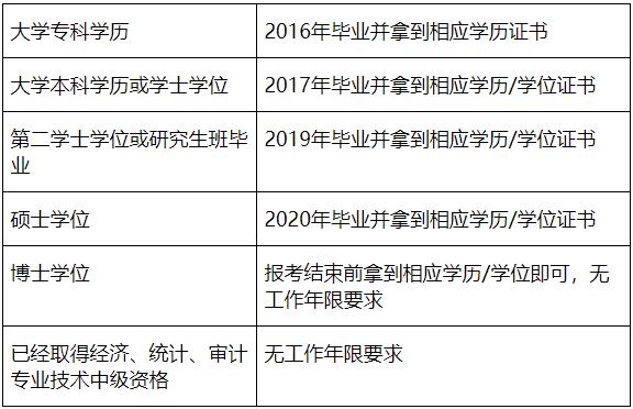 2021年四川成都市中級會計職稱考試報名工作年限如何判定