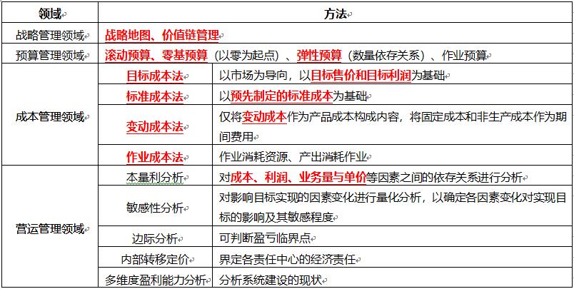 2021初級會計題庫《初級會計實務》精選子題:第七章第一節管理會計概述