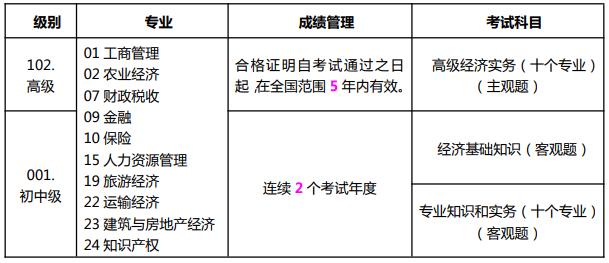 2021年山西初級經濟師報考手冊