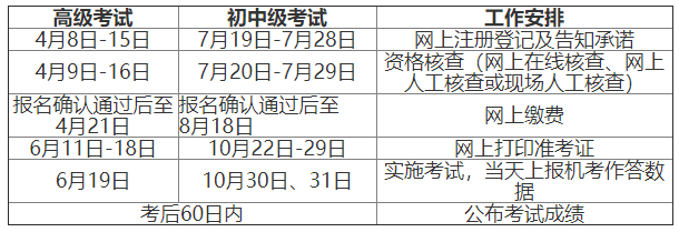 2021年江西中级经济师公布考试成绩时间:考后60日内
