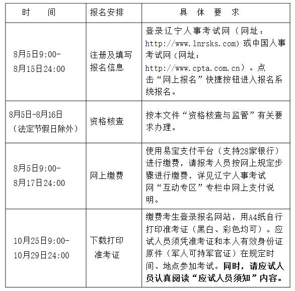2021年辽宁初级经济师报名通知