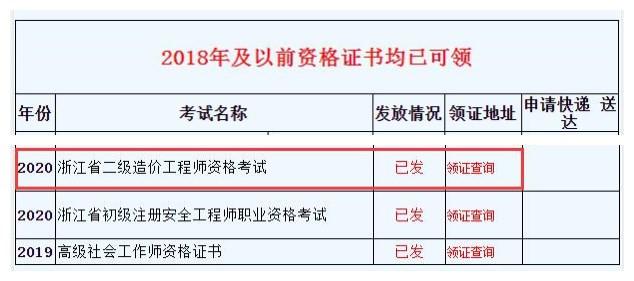 2020年浙江二级造价工程师合格证书发放