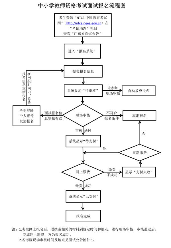 广东面试报名流程