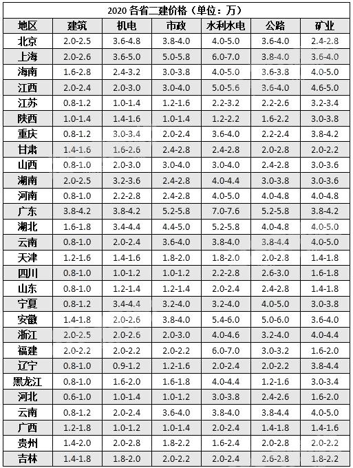 2020各省二级建造师市场价格