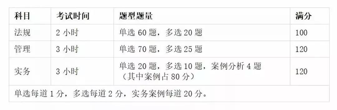 2021年二级建造师各科分值分布