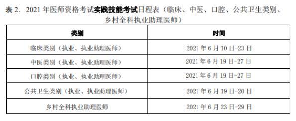 2021年临床执业医师实践技能考试时间安排已公布!