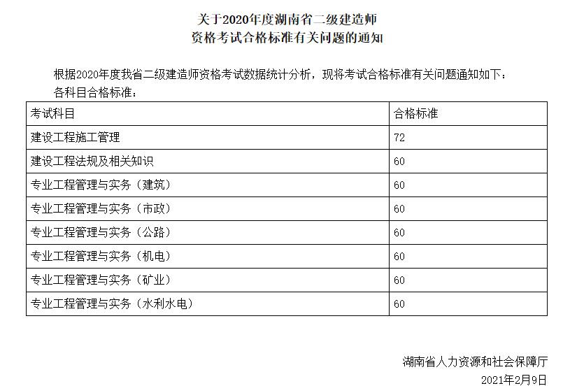 2021湖南二建考试难度大吗?