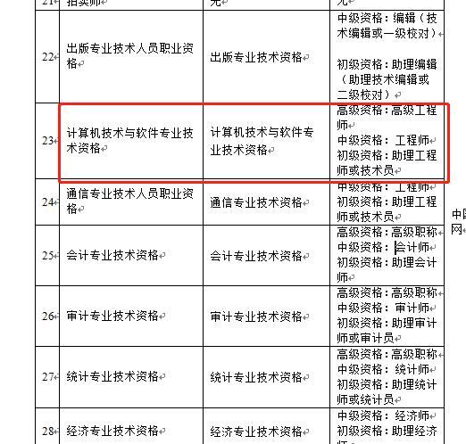 天津人社局发布:关于软考高级职称提升补贴有关问题的通知