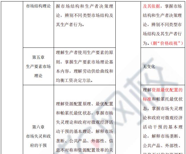2021年中级经济师考试《经济基础》新大纲变动-抢先版!