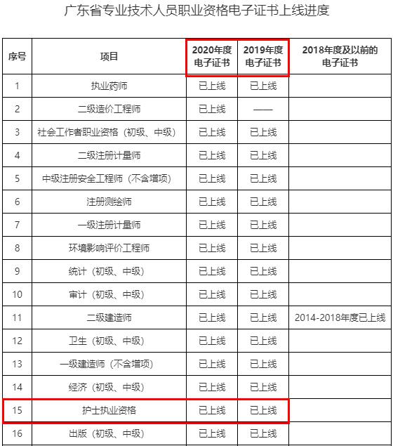 广东2020年及2019年护士执业资格电子证书已上线