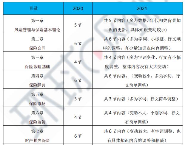 2021年保险高级经济师教材变化解读(超15%)