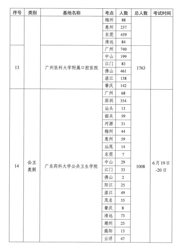 最新消息!广东地区2021年临床助理医师实践技能考试考点公布!