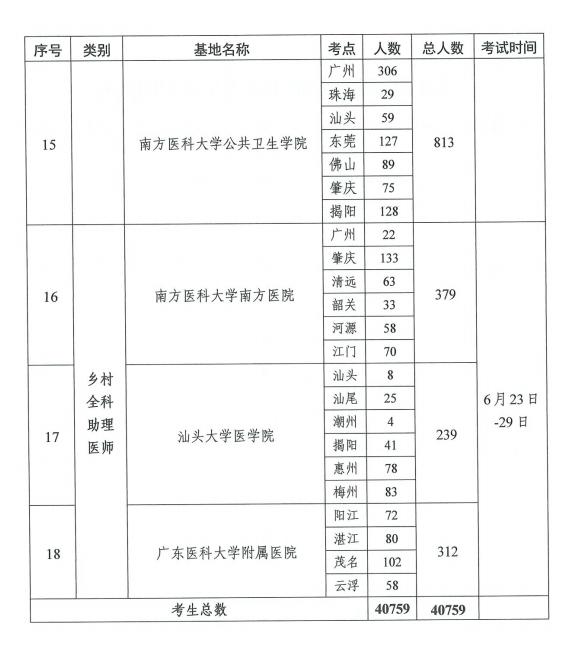 最新消息!广东地区2021年临床助理医师技能考试考点公布!