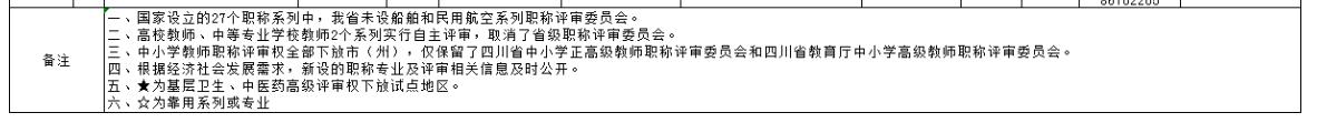 2021年四川高级经济师评审工作安排表公布