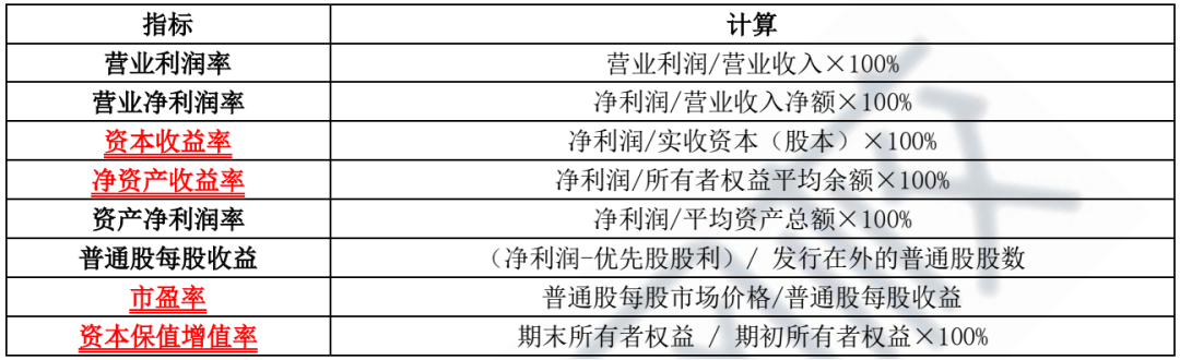 2021年中级经济师《经济基础》知识点:财务报表分析的基本指标:营运能力指标&盈利能力指标