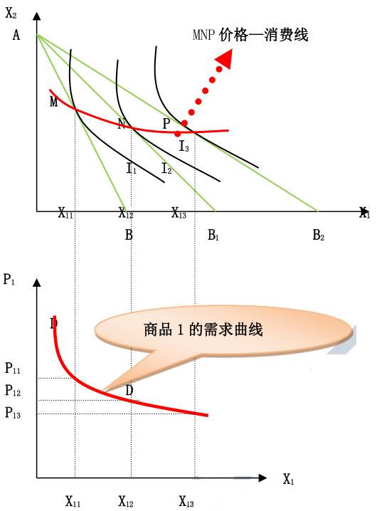 经济基础知识点及经典题:需求曲线的推导