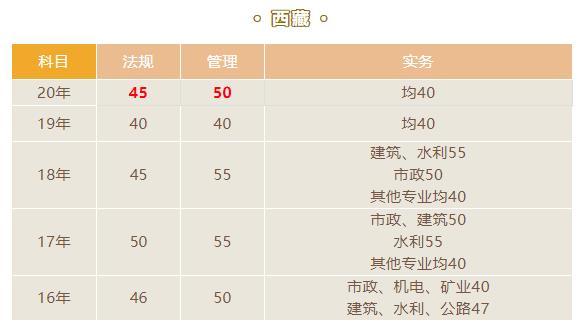 2021西藏二级建造师合格分数线