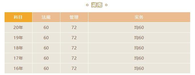 2021湖南二级建造师合格标准