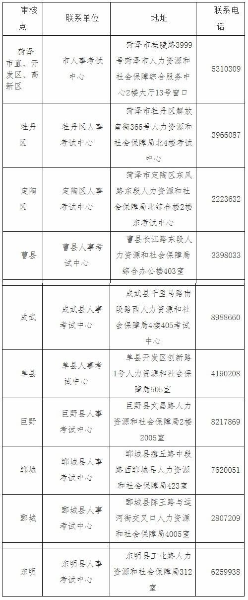 2021菏泽统计师审核地点及电话