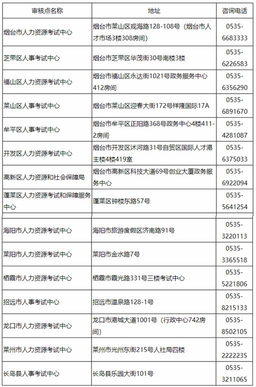 2021烟台统计师审核地点及电话