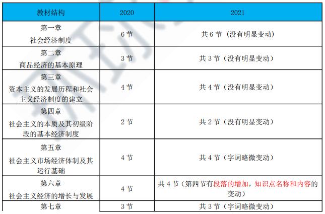 2021年初级经济师考试《经济基础》教材变动