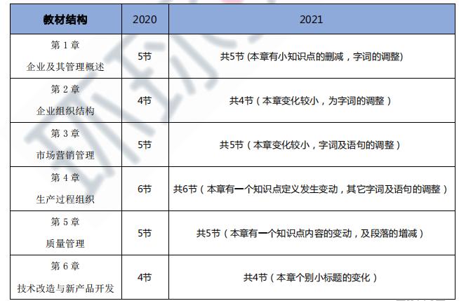 2021年初级经济师《工商管理》教材变动小于15%